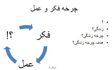 چرخه فکر و عمل