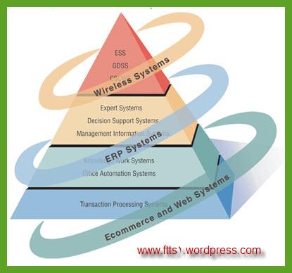 تحلیلگر سیستم